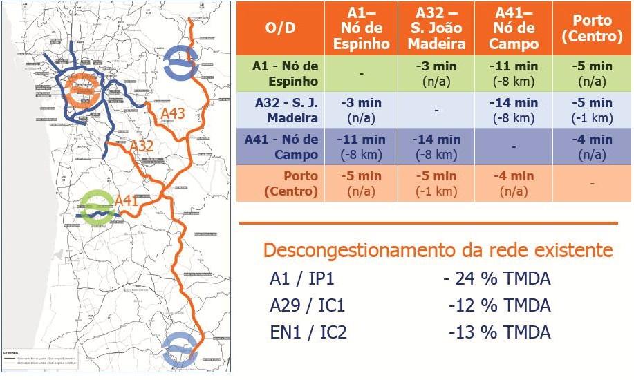 Auto Estrada A32 – Ligação de Oliveira Azeméis – Carvalhos